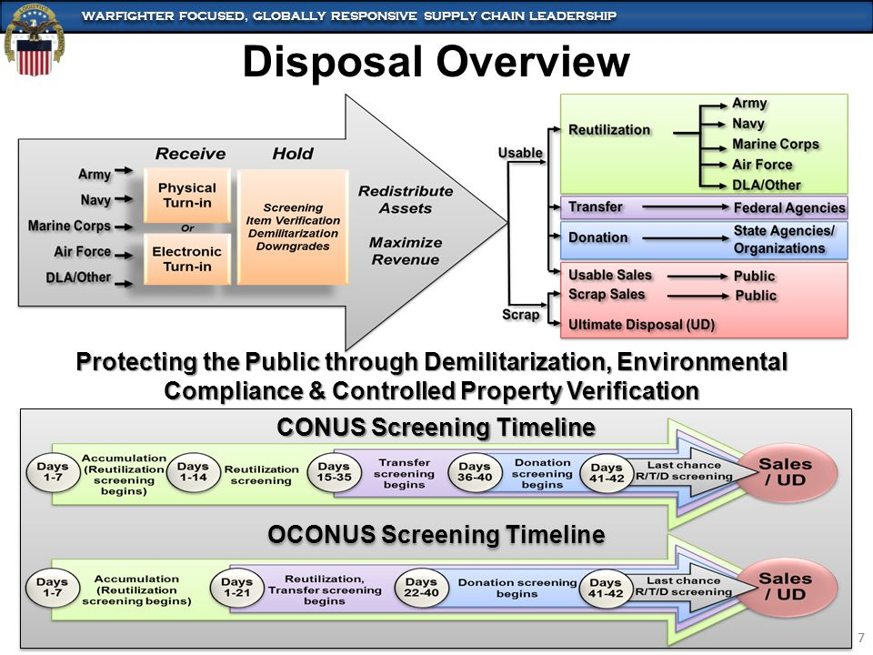WARFIGHTER FOCUSED, GLOBALLY RESPONSIVE SUPPLY CHAIN LEADERSHIP 7 7 Disposal Overview CONUS Screening Timeline OCONUS Screening Timeline Protecting th