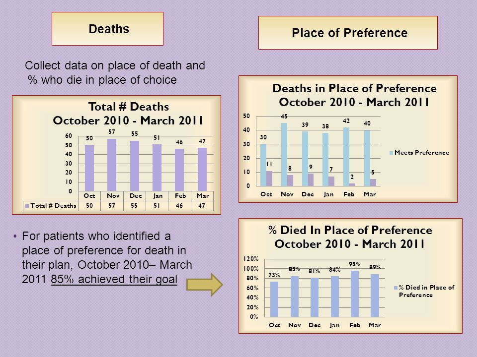 Deaths Place of Preference Collect data on place of death and % who die in place of choice For patients who identified a place of preference for death in their plan, October 2010– March 2011 85% achieved their goal