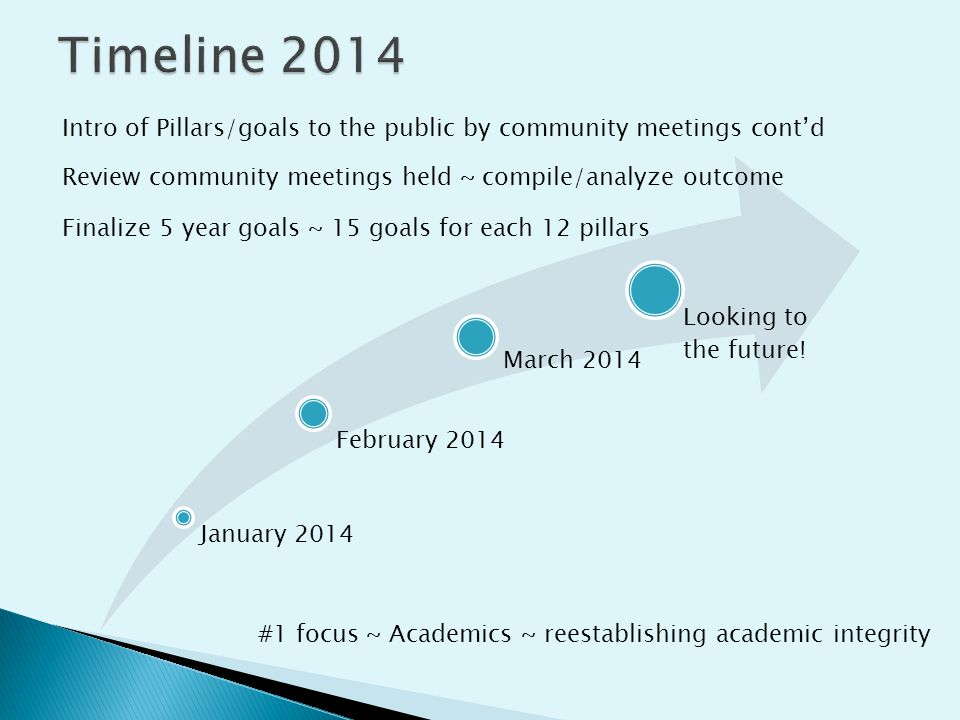 January 2014 February 2014 March 2014 Looking to the future! Review community meetings held ~ compile/analyze outcome Finalize 5 year goals ~ 15 goals