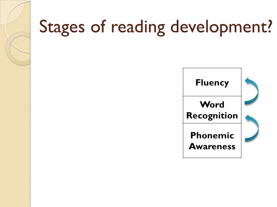 Stages of reading development Fluency Word Recognition Phonemic Awareness