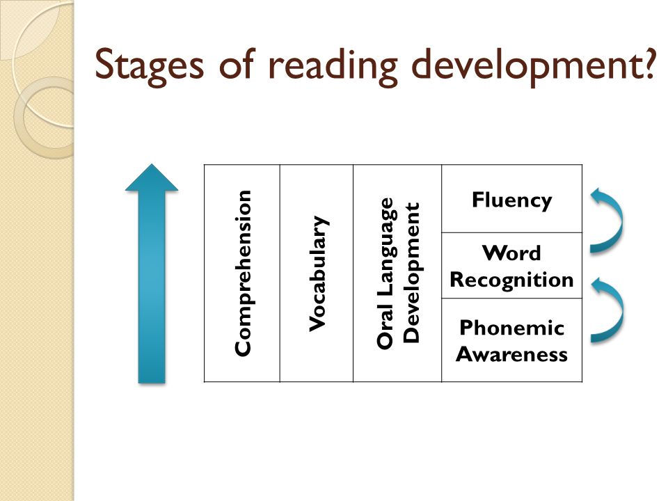Stages of reading development.