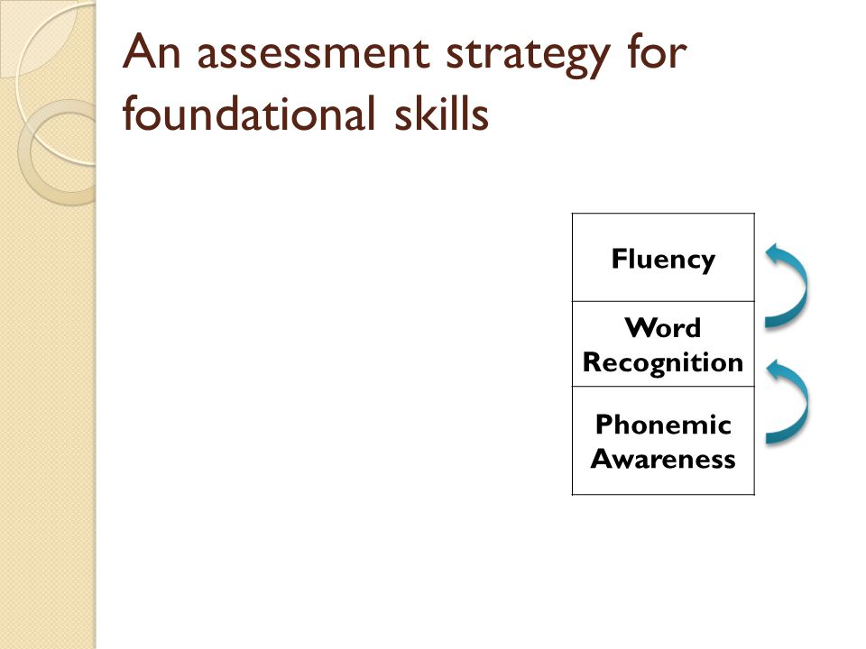 An assessment strategy for foundational skills Fluency Word Recognition Phonemic Awareness