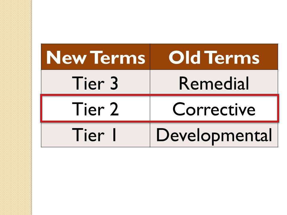 New TermsOld Terms Tier 3Remedial Tier 2Corrective Tier 1Developmental
