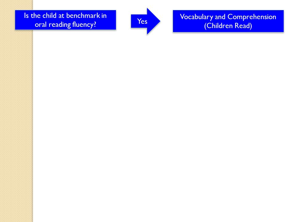 Yes Vocabulary and Comprehension (Children Read) Vocabulary and Comprehension (Children Read)