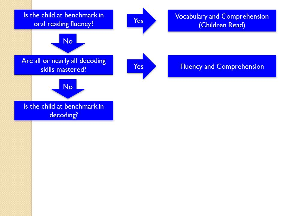 Is the child at benchmark in oral reading fluency? No Yes Vocabulary and Comprehension (Children Read) Vocabulary and Comprehension (Children Read) Ar