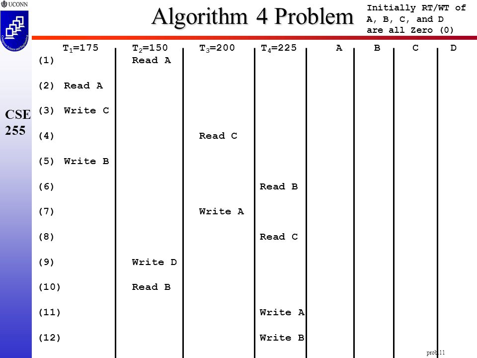 prob.11 CSE 255 T 1 =175T 2 =150 T 3 =200 T 4 =225 A B C D (1) Read A (2)Read A (3)Write C (4) Read C (5) Write B (6) Read B (7) Write A (8) Read C (9)Write D (10)Read B (11) Write A (12) Write B Algorithm 4 Problem Initially RT/WT of A, B, C, and D are all Zero (0)