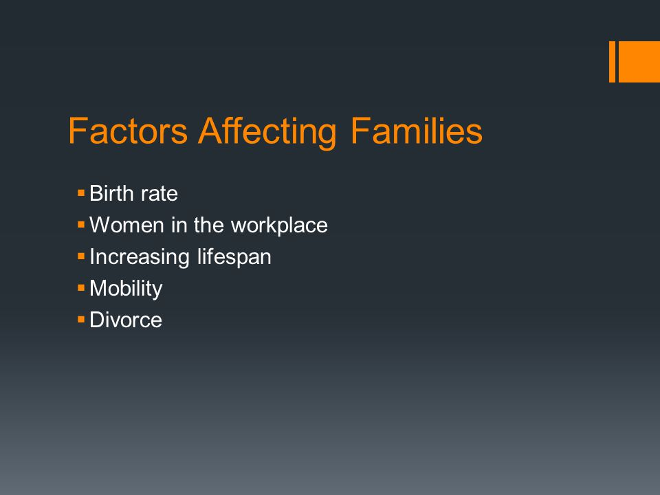 Factors Affecting Families  Birth rate  Women in the workplace  Increasing lifespan  Mobility  Divorce