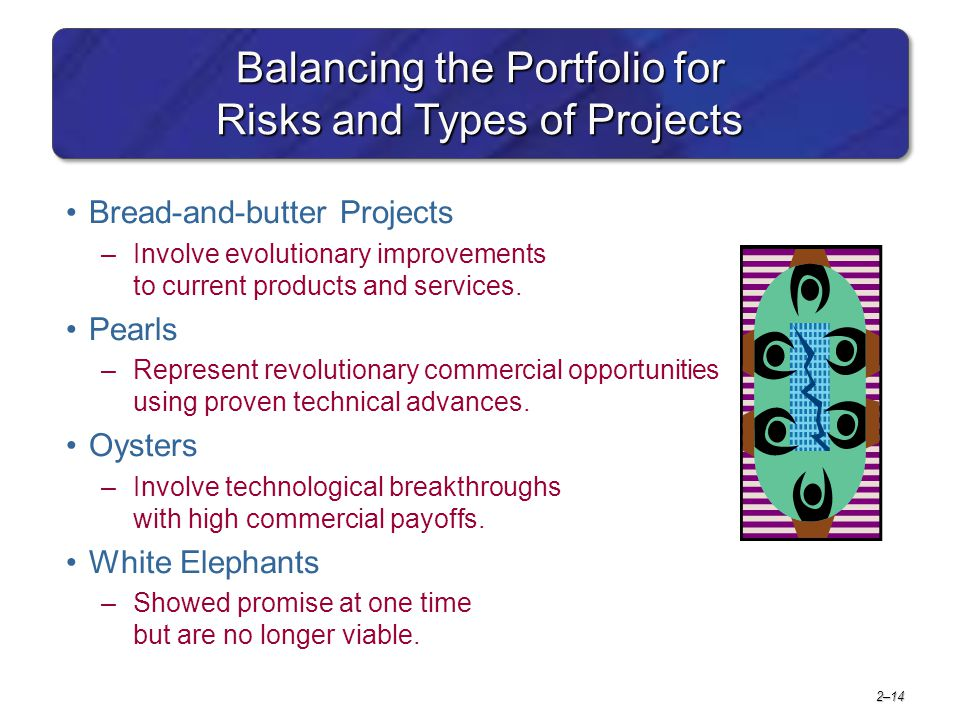 2–15 Key Terms Implementation gap Net present value Organizational politics Payback Priority system Priority team Project portfolio Project screening matrix Project sponsor Sacred cow Strategic management process