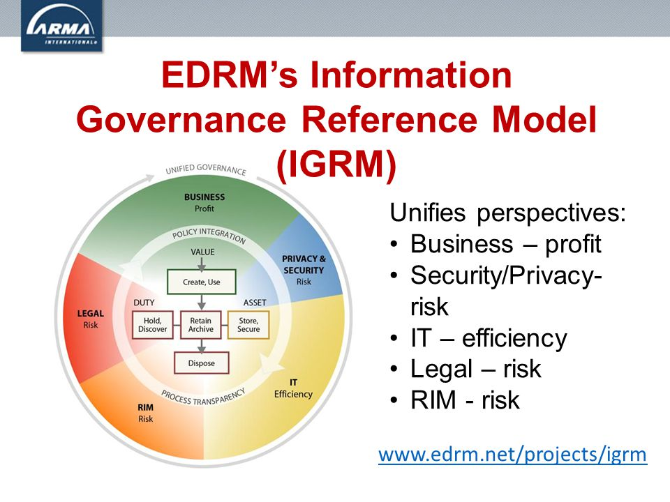 www.edrm.net/projects/igrm Unifies perspectives: Business – profit Security/Privacy- risk IT – efficiency Legal – risk RIM - risk EDRM's Information Governance Reference Model (IGRM)