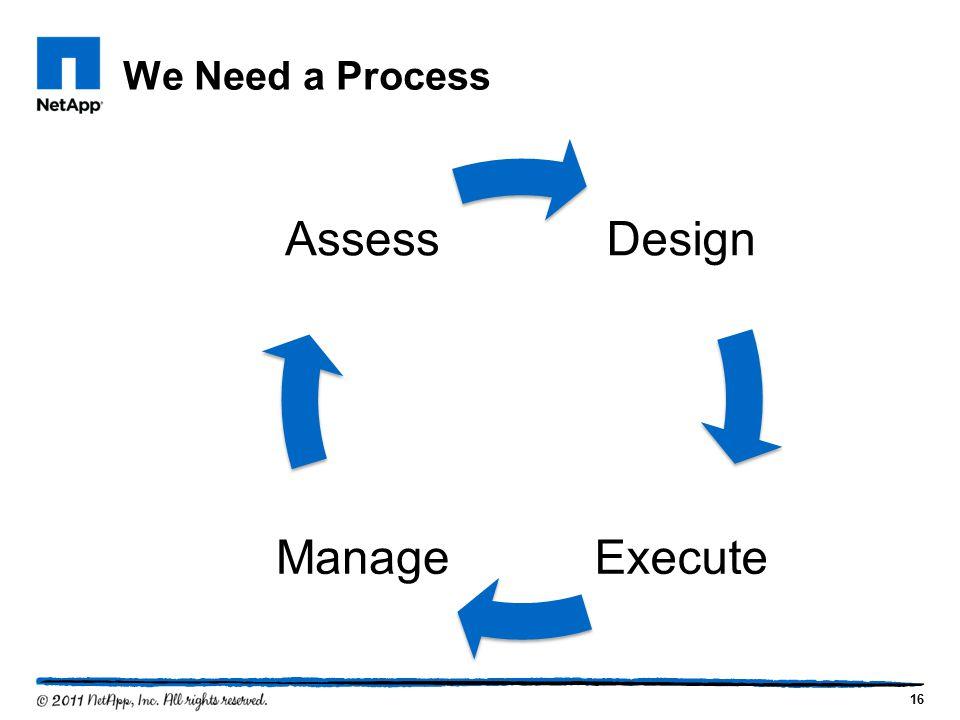 We Need a Process 16 Design ExecuteManage Assess