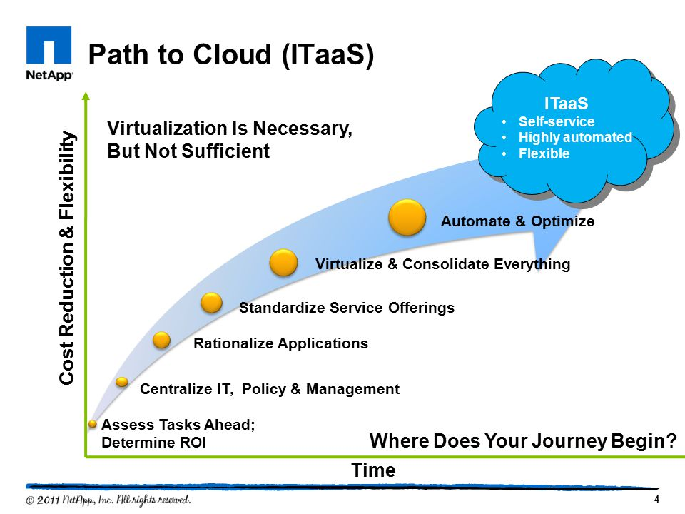 Path to Cloud (ITaaS) 4 Cost Reduction & Flexibility Time ITaaS Self-service Highly automated Flexible ITaaS Self-service Highly automated Flexible Vi