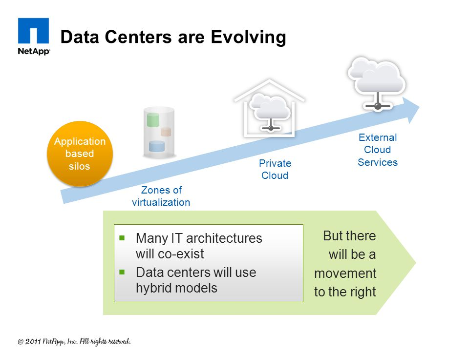 Data Centers are Evolving External Cloud Services Zones of virtualization Private Cloud But there will be a movement to the right  Many IT architectu
