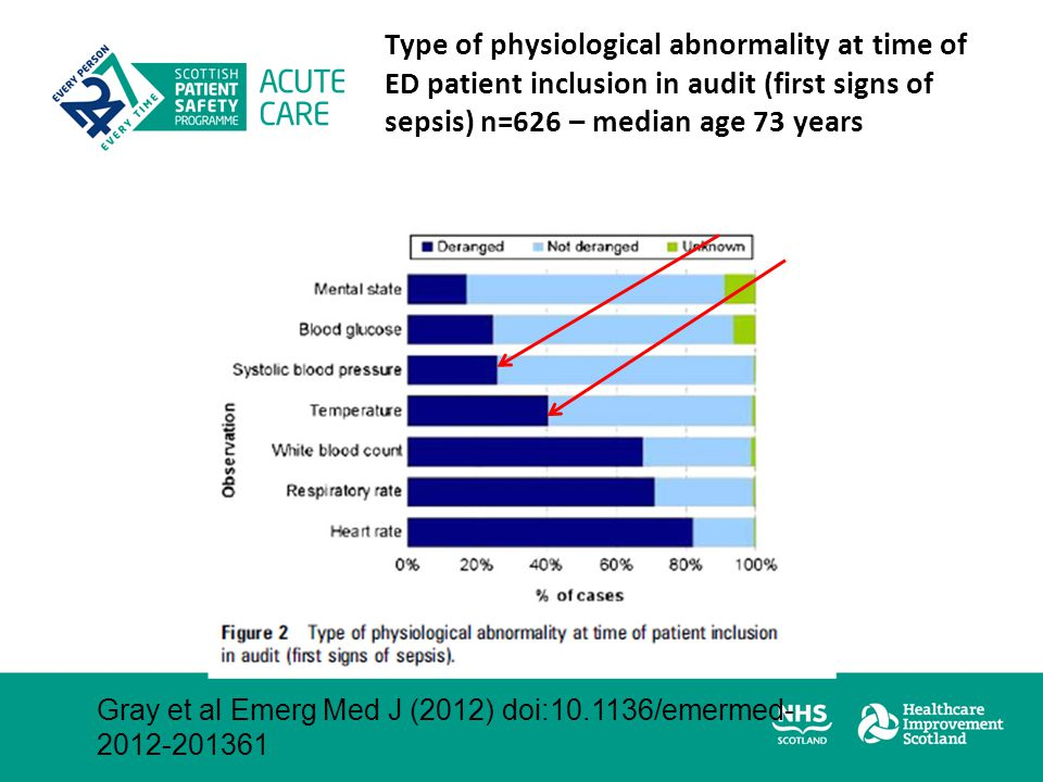Type of physiological abnormality at time of ED patient inclusion in audit (first signs of sepsis) n=626 – median age 73 years Gray et al Emerg Med J