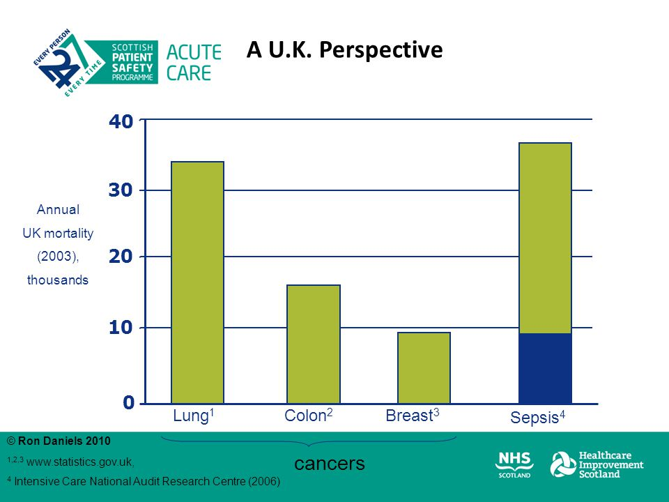Lung 1 Colon 2 Breast 3 Sepsis 4 cancers Annual UK mortality (2003), thousands 1,2,3 www.statistics.gov.uk, 4 Intensive Care National Audit Research C