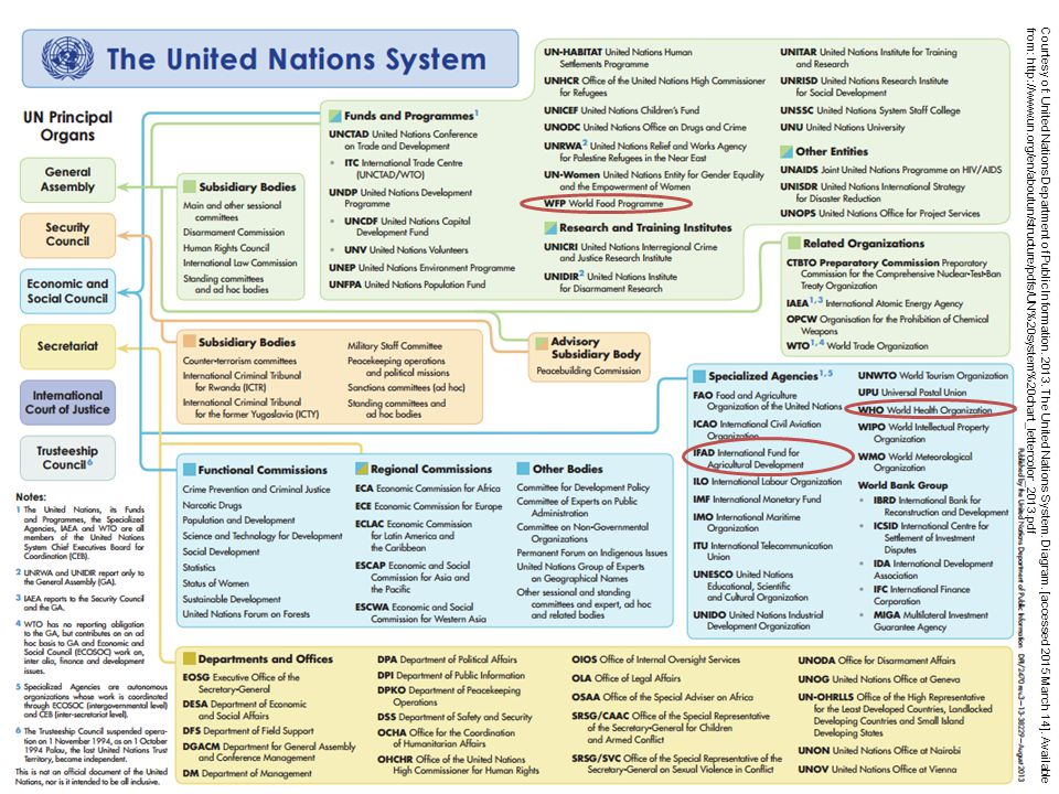 Courtesy of: United Nations Department of Public Information.