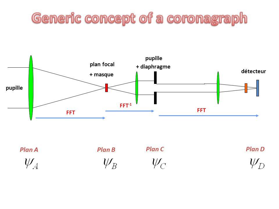 plan focal + diaphragme pupille détecteur pupille FFT FFT -1 FFT + masque Plan A Plan B Plan C Plan D