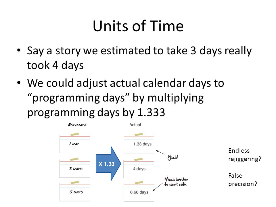 Units of Time Say a story we estimated to take 3 days really took 4 days We could adjust actual calendar days to programming days by multiplying programming days by 1.333 Endless rejiggering.