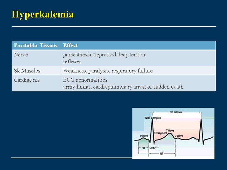 Hyperkalemia Excitable TissuesEffect Nerveparaesthesia, depressed deep tendon reflexes Sk MusclesWeakness, paralysis, respiratory failure Cardiac msECG abnormalities, arrhythmias, cardiopulmonary arrest or sudden death