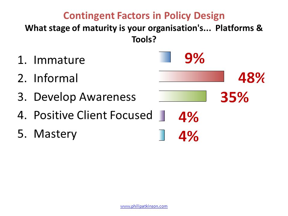 Contingent Factors in Policy Design What stage of maturity is your organisation's... Platforms & Tools? 1.Immature 2.Informal 3.Develop Awareness 4.Po