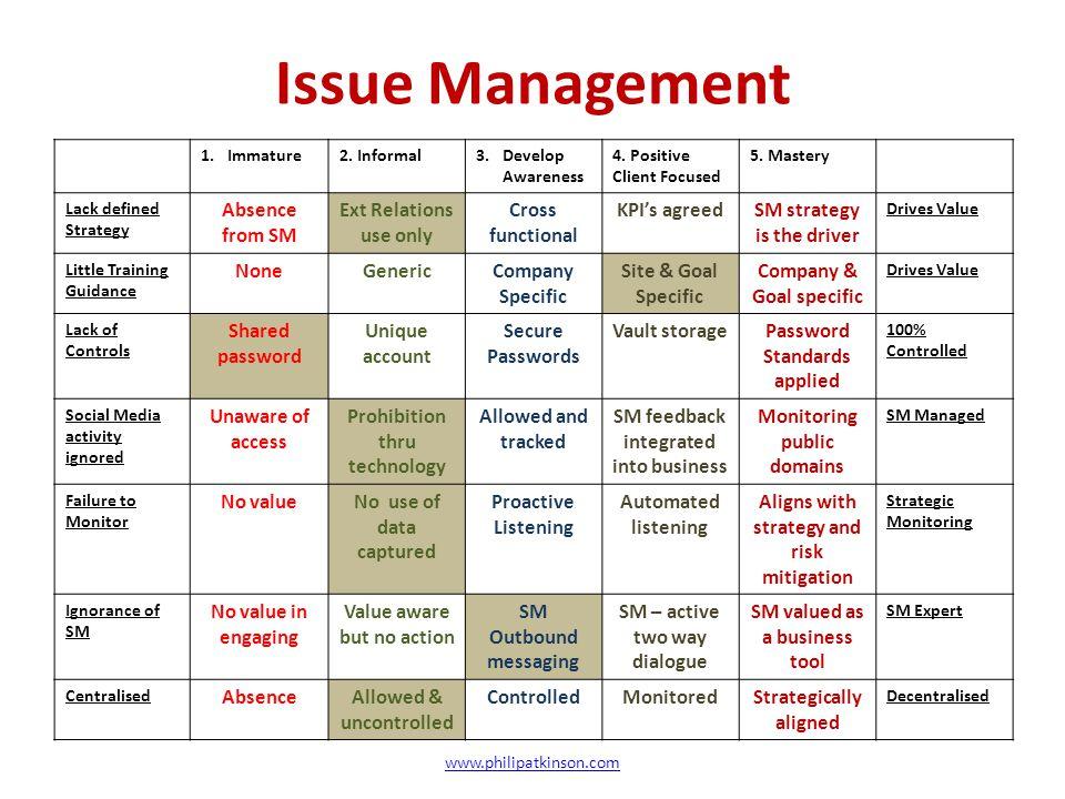 Issue Management 1.Immature2.Informal3.Develop Awareness 4.