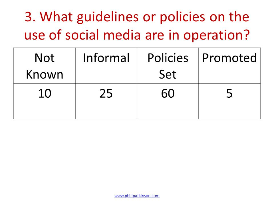 3. What guidelines or policies on the use of social media are in operation? Not Known InformalPolicies Set Promoted 1025605 www.philipatkinson.com