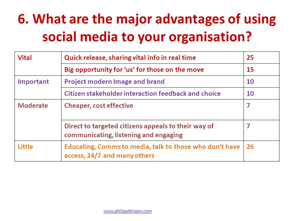 6.What are the major advantages of using social media to your organisation.
