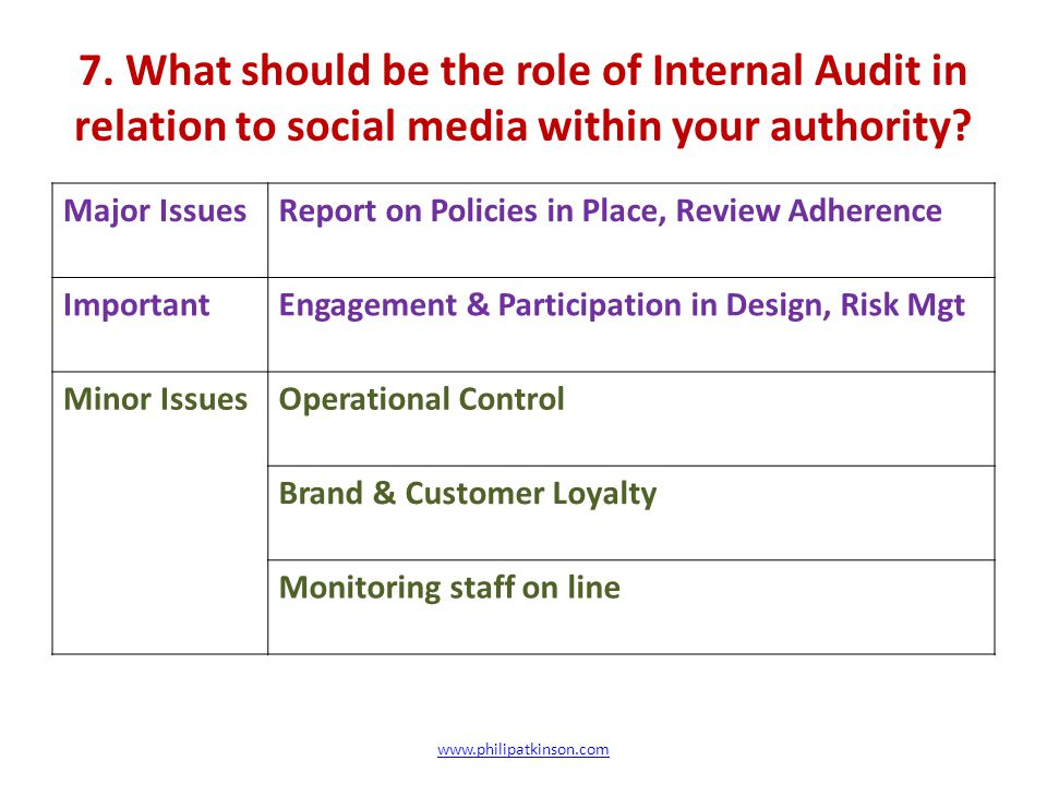 7.What should be the role of Internal Audit in relation to social media within your authority.