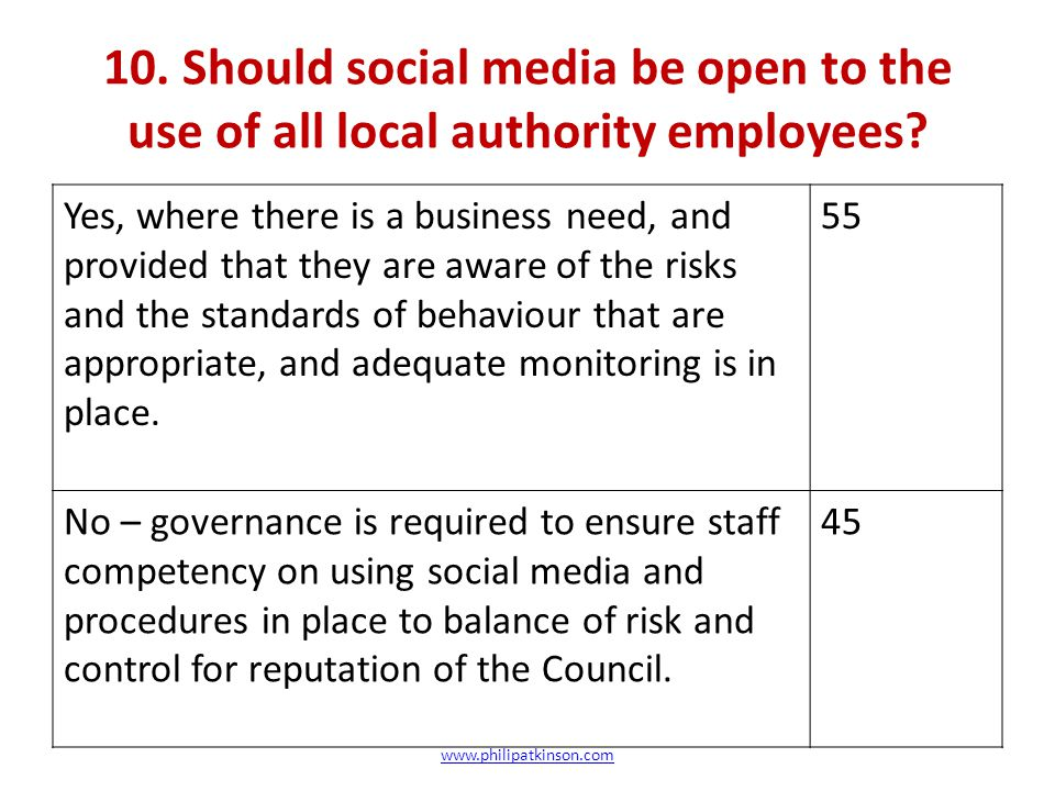 10. Should social media be open to the use of all local authority employees.