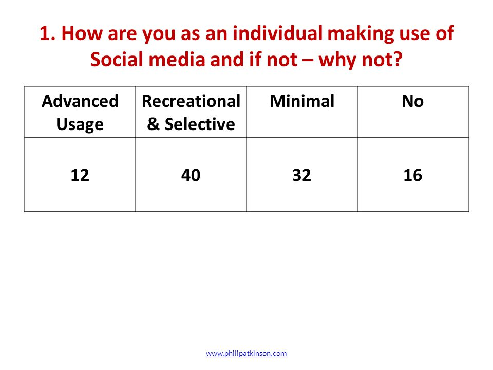 1. How are you as an individual making use of Social media and if not – why not? Advanced Usage Recreational & Selective MinimalNo 12403216 www.philip