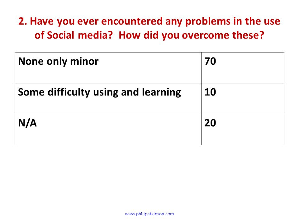 2. Have you ever encountered any problems in the use of Social media.
