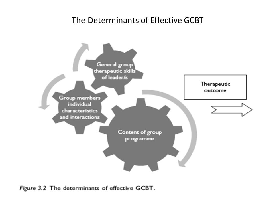 The Determinants of Effective GCBT