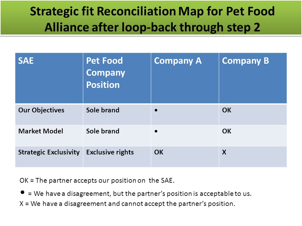 Strategic fit Reconciliation Map for Pet Food Alliance after loop-back through step 2 SAEPet Food Company Position Company ACompany B Our ObjectivesSole brandOK Market ModelSole brandOK Strategic ExclusivityExclusive rightsOKX OK = The partner accepts our position on the SAE.
