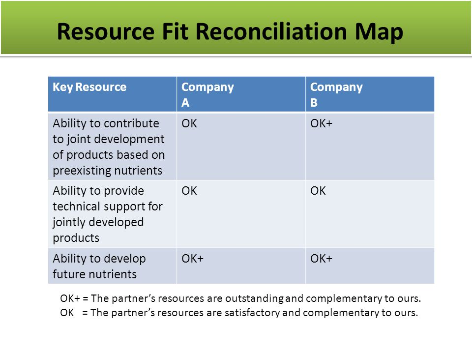 Resource Fit Reconciliation Map Key ResourceCompany A Company B Ability to contribute to joint development of products based on preexisting nutrients OKOK+ Ability to provide technical support for jointly developed products OK Ability to develop future nutrients OK+ OK+ = The partner's resources are outstanding and complementary to ours.