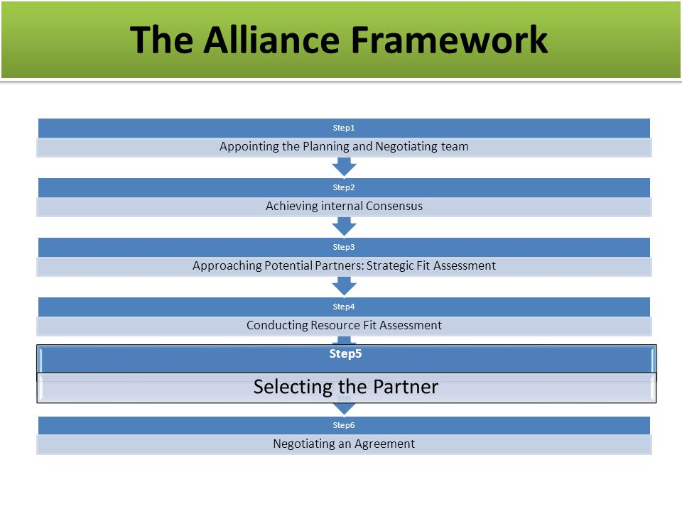 The Alliance Framework Step6 Negotiating an Agreement Step5 Selecting the Partner Step4 Conducting Resource Fit Assessment Step3 Approaching Potential Partners: Strategic Fit Assessment Step2 Achieving internal Consensus Step1 Appointing the Planning and Negotiating team Step5 Selecting the Partner