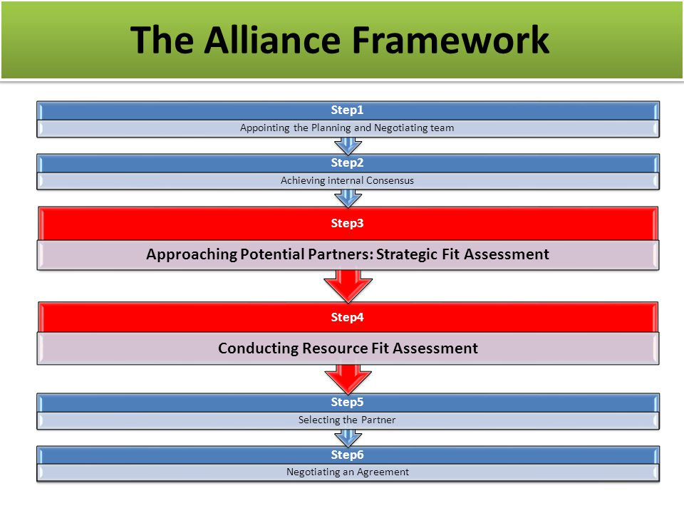 Step6 Negotiating an Agreement Step5 Selecting the Partner Step4 Conducting Resource Fit Assessment Step3 Approaching Potential Partners: Strategic Fit Assessment Step2 Achieving internal Consensus Step1 Appointing the Planning and Negotiating team The Alliance Framework