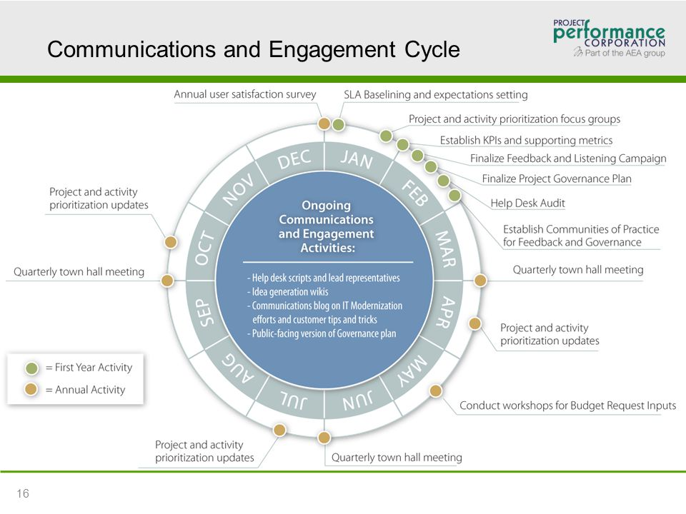 Communications and Engagement Cycle 16