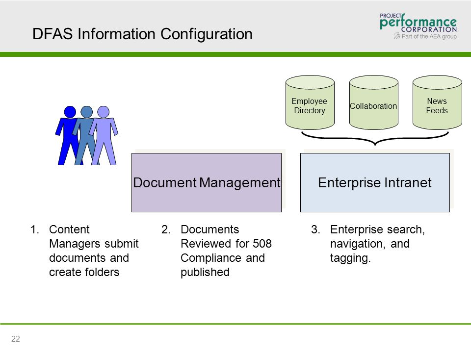 DFAS Information Configuration 1.Content Managers submit documents and create folders Document Management Enterprise Intranet Employee Directory Collaboration News Feeds 2.Documents Reviewed for 508 Compliance and published 3.Enterprise search, navigation, and tagging.