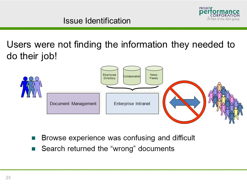 Issue Identification Document Management Enterprise Intranet Employee Directory Collaboration News Feeds Users were not finding the information they needed to do their job.