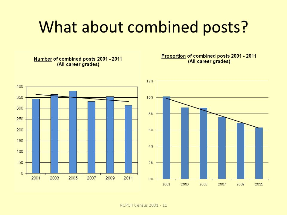 What about combined posts RCPCH Census 2001 - 11