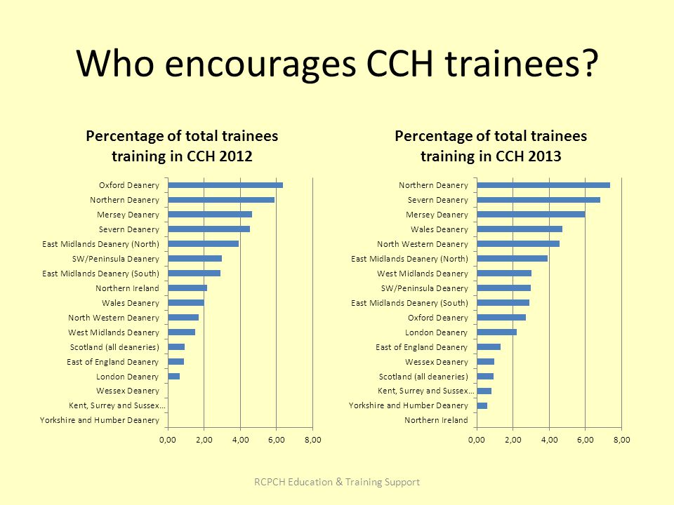Who encourages CCH trainees RCPCH Education & Training Support