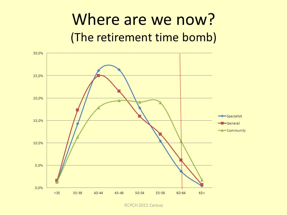 Where are we now (The retirement time bomb) RCPCH 2011 Census