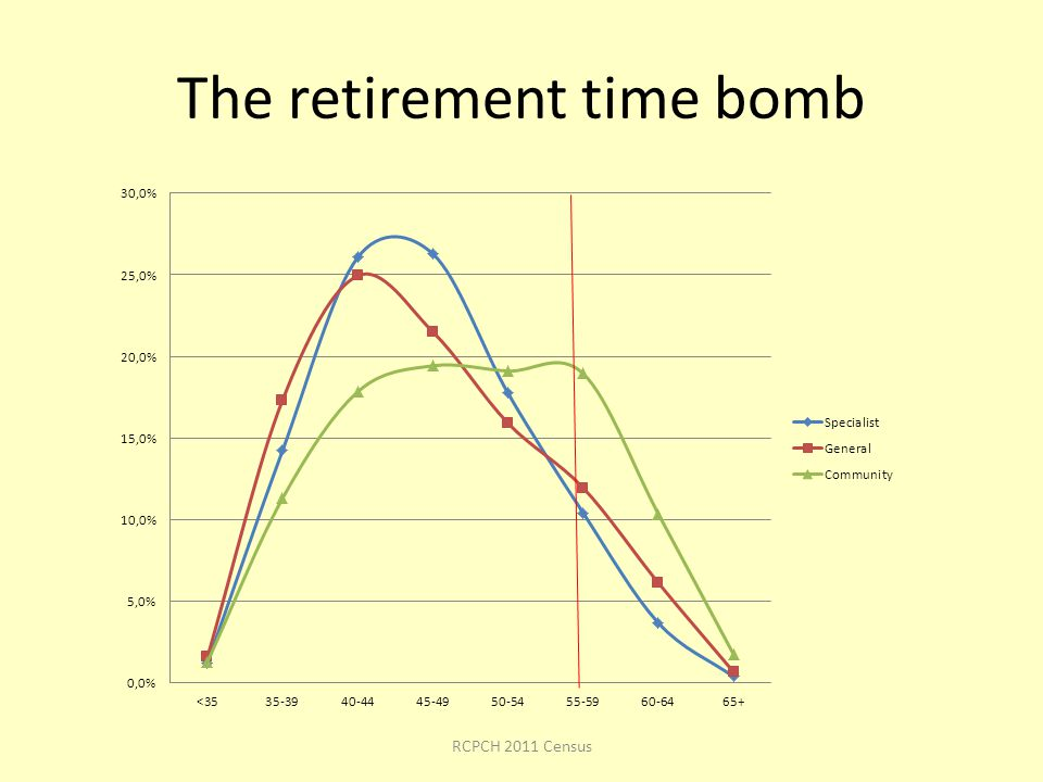 The retirement time bomb RCPCH 2011 Census