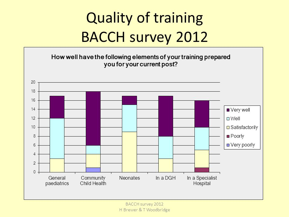 Quality of training BACCH survey 2012 BACCH survey 2012 H Brewer & T Woodbridge
