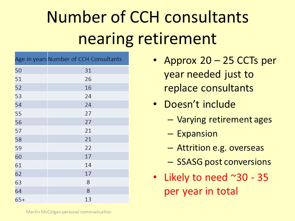Number of CCH consultants nearing retirement Age in yearsNumber of CCH Consultants 50 31 51 26 52 16 53 24 54 24 55 27 56 27 57 21 58 21 59 22 60 17 6