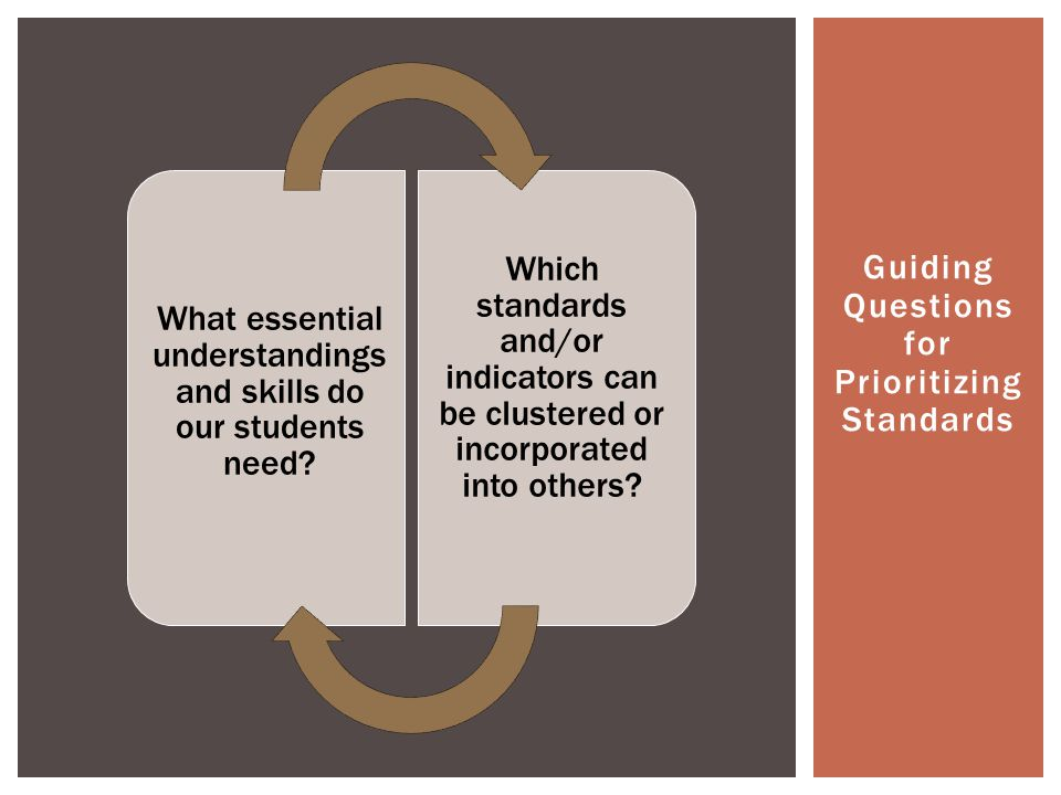 Guiding Questions for Prioritizing Standards What essential understandings and skills do our students need.