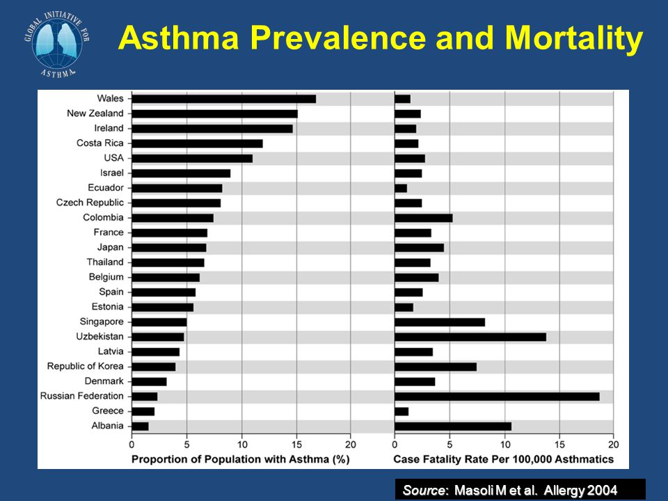 Asthma Prevalence and Mortality Source: Masoli M et al. Allergy 2004