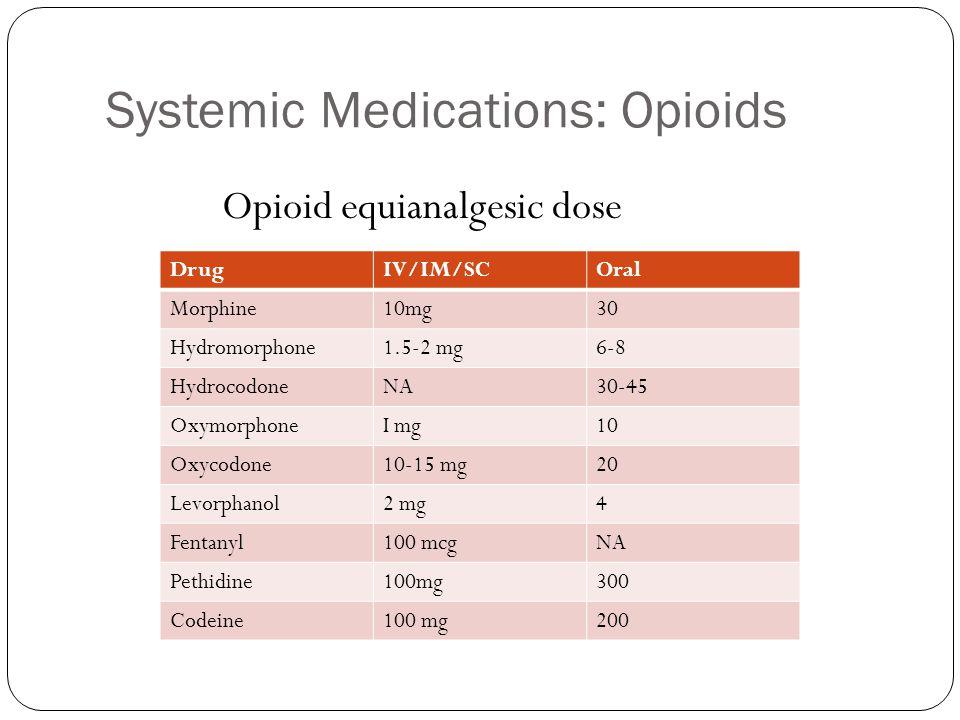 Systemic Medications: Opioids DrugIV/IM/SCOral Morphine10mg30 Hydromorphone1.5-2 mg6-8 HydrocodoneNA30-45 OxymorphoneI mg10 Oxycodone10-15 mg20 Levorp