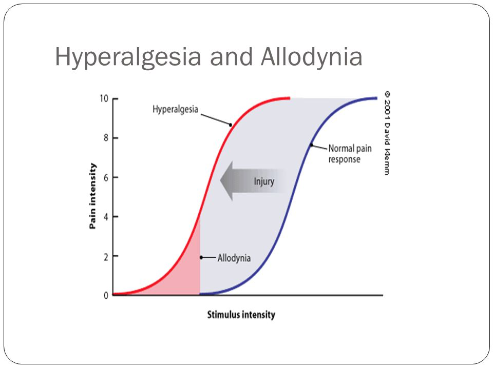 Hyperalgesia and Allodynia