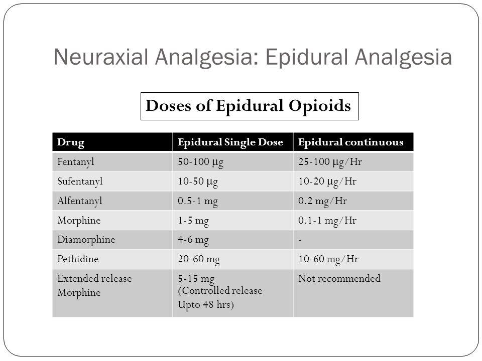 Neuraxial Analgesia: Epidural Analgesia DrugEpidural Single DoseEpidural continuous Fentanyl 50-100 μ g25-100 μ g/Hr Sufentanyl 10-50 μ g10-20 μ g/Hr