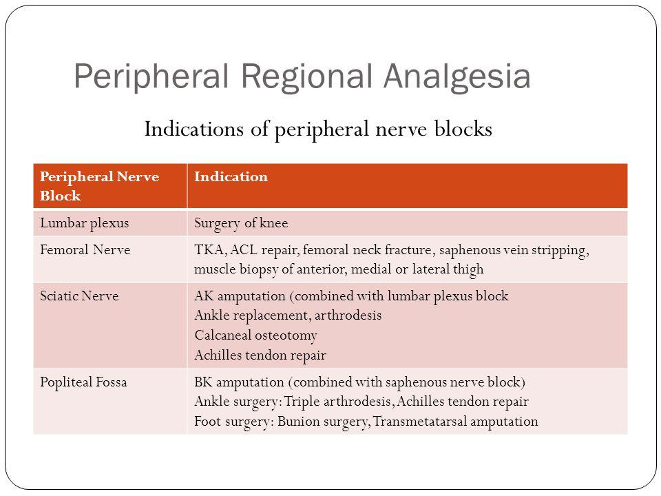 Peripheral Regional Analgesia Peripheral Nerve Block Indication Lumbar plexusSurgery of knee Femoral NerveTKA, ACL repair, femoral neck fracture, saph